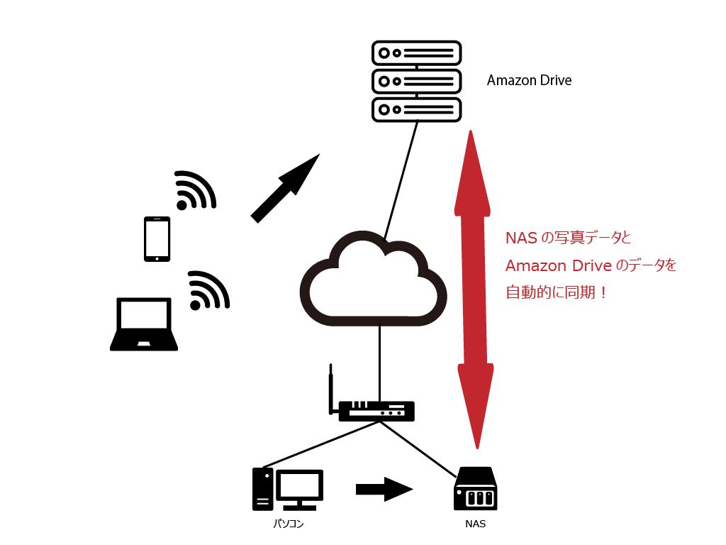 NAS×Amazon Driveによる写真バックアップシステムのイメージ図