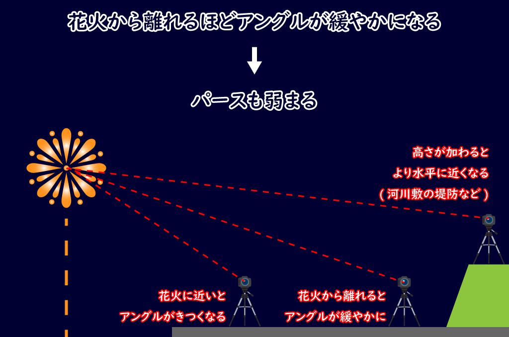 花火とカメラの位置関係によるアングルの違い