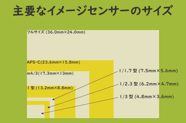主要なイメージセンサーのサイズ比較