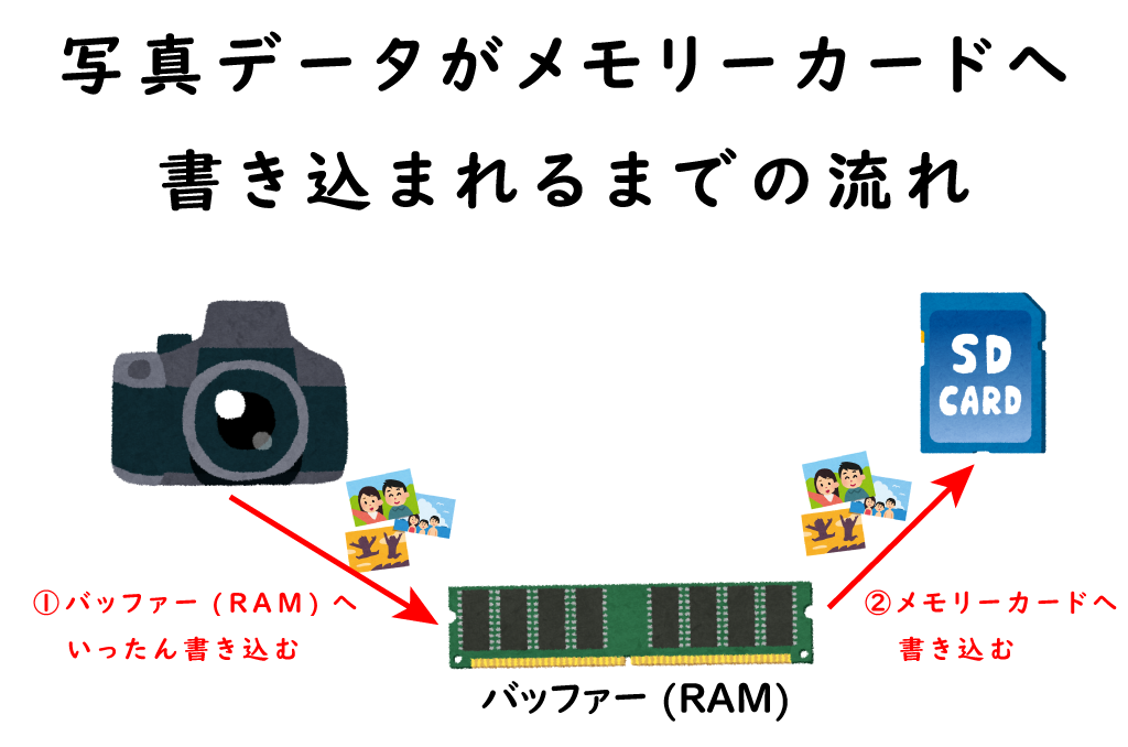 写真データはバッファーを経由してメモリーカードへ書き込まれる