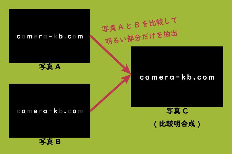 比較明合成のイメージ図