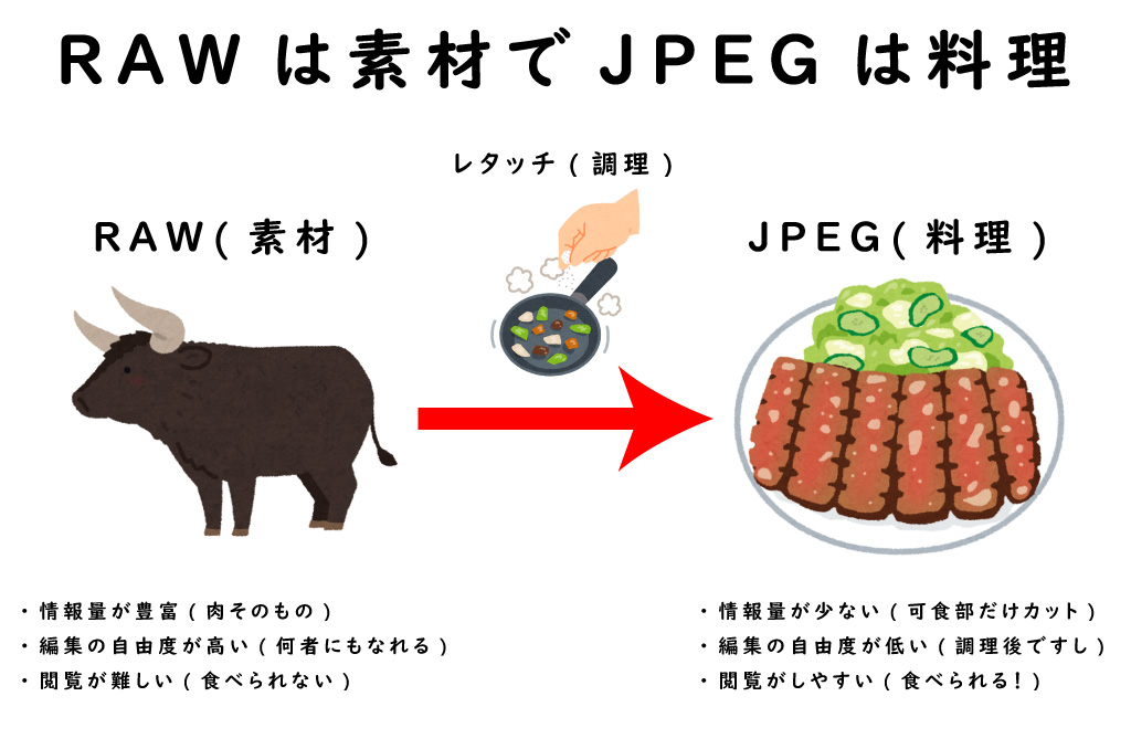 RAWとJPEGを牛肉料理で例えると…