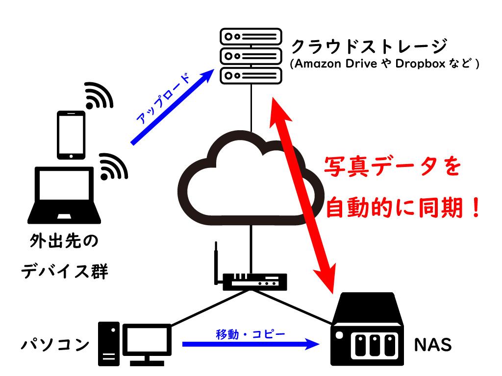 NASとクラウドストレージの連携イメージ