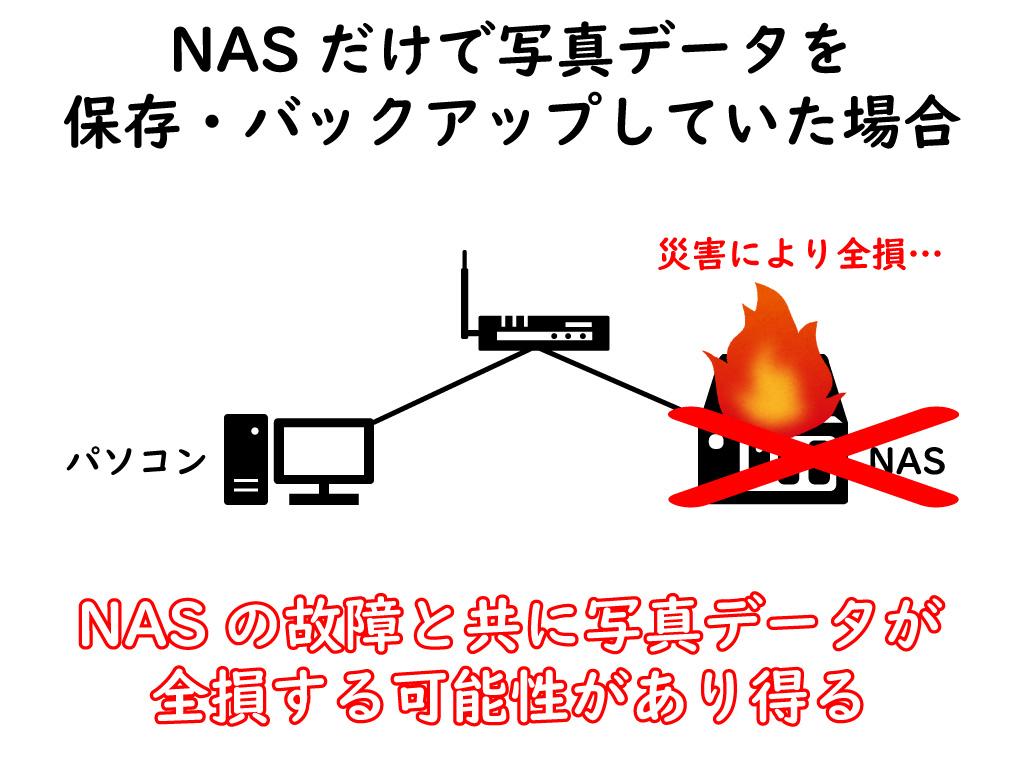 NASのみで写真データを保存・バックアップする場合のリスク