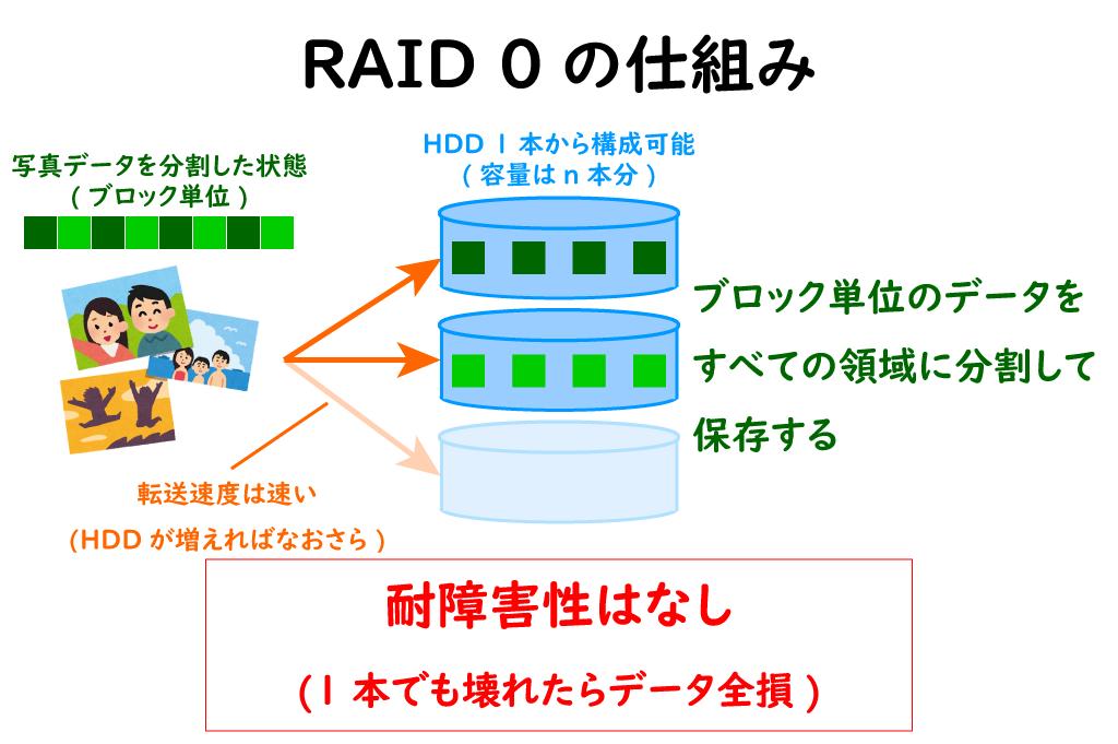 RAID 0のイメージ