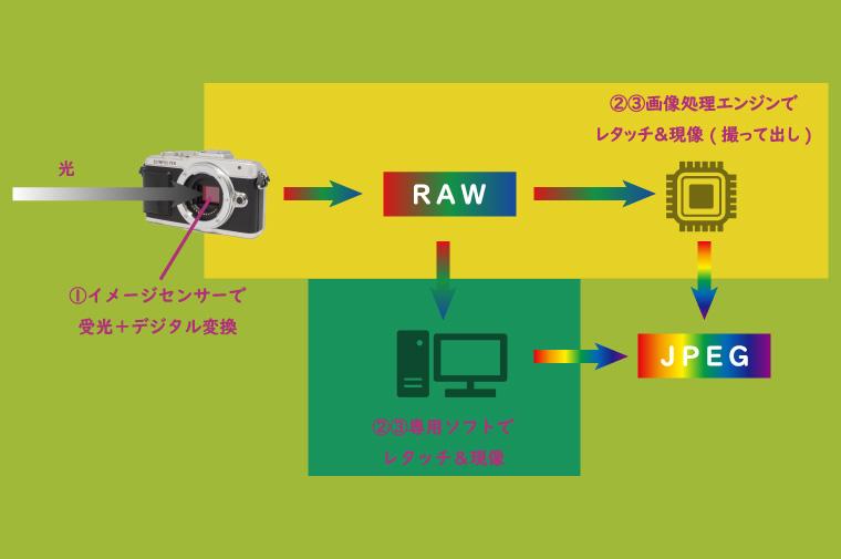 デジタル写真が生成される仕組み