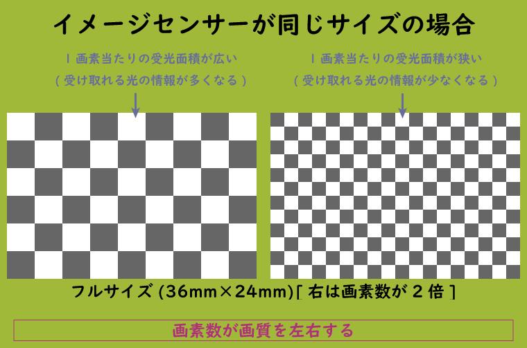 イメージセンサーが同じで画素数が異なる場合の受光面積の違い