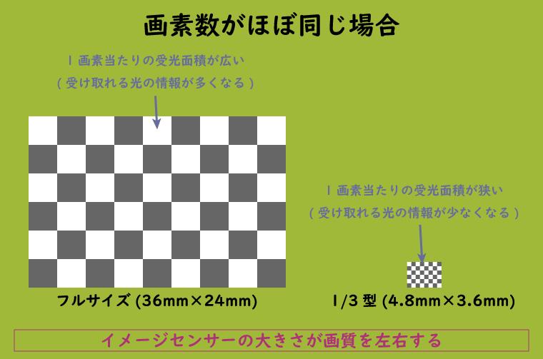 画素数が同じ場合の受光面積の違い