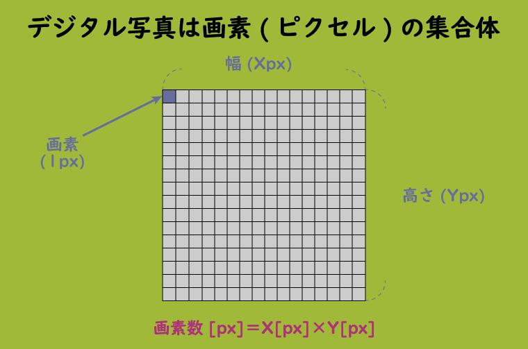 デジタル写真における画素数の概要