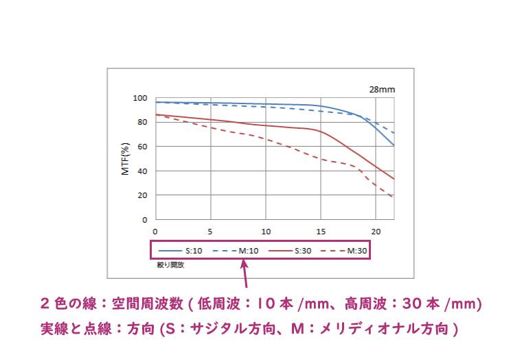 MTF曲線の定義:空間周波数と方向
