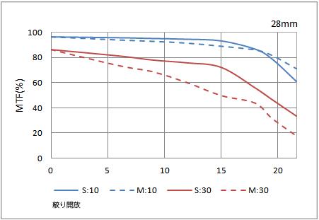 MTF曲線の例