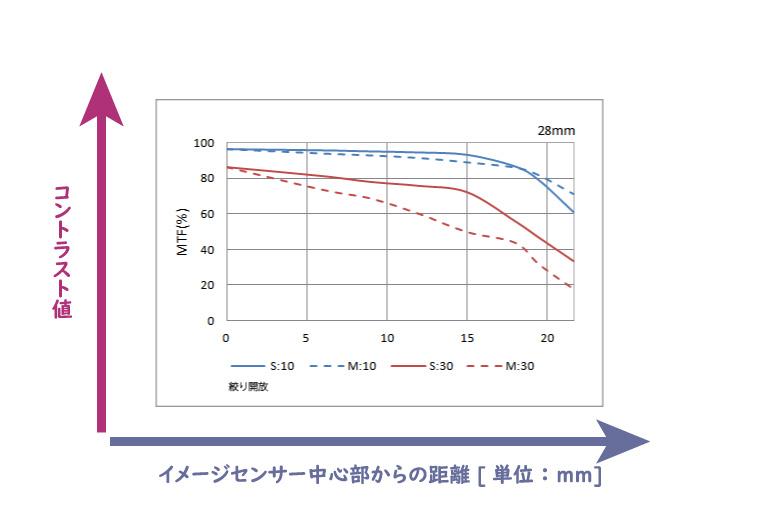 MTF曲線の定義(コントラスト値と距離)