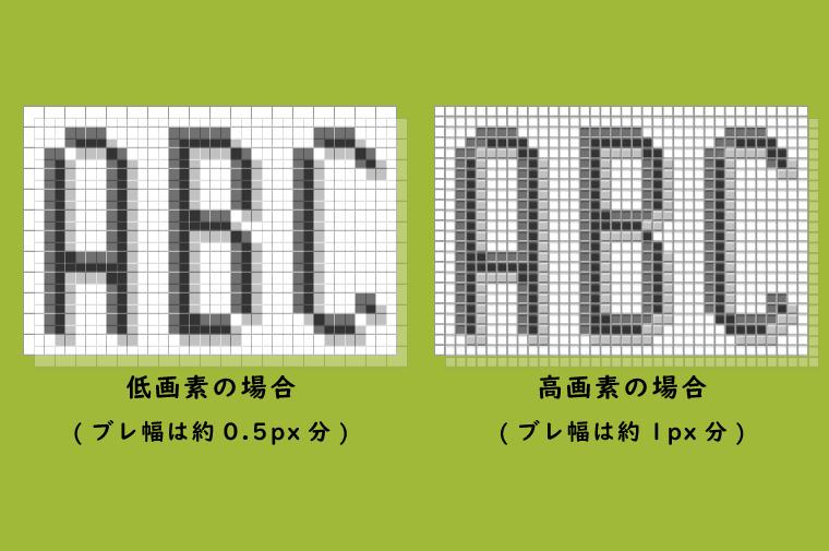 低画素と高画素のブレ幅の違い