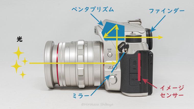 一眼レフカメラの構造
