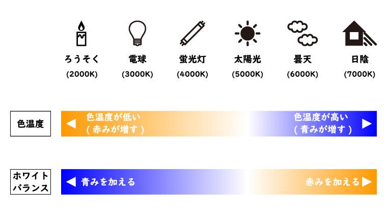 色温度とホワイトバランスの関係
