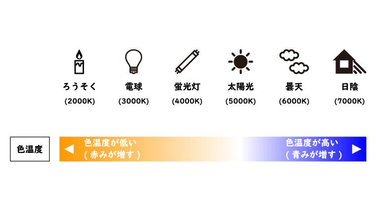 主な光源と色温度の関係